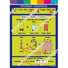 Poster Verhoudingen - limonadesiroop.