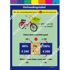 Poster Verhoudingstabel