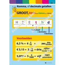 Poster Komma of decimale getallen