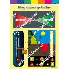 Wiskunde poster Negatieve getallen.